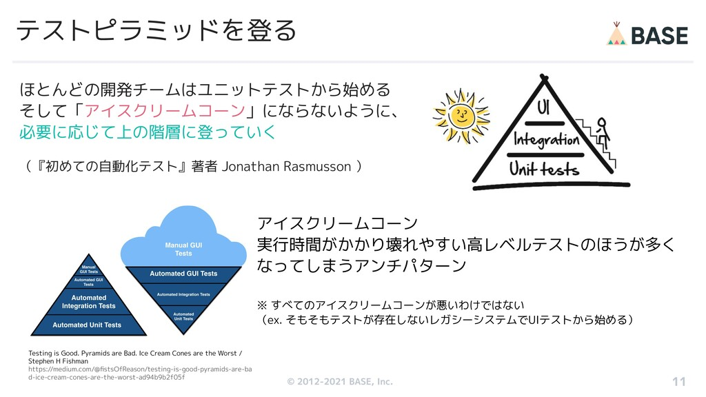 © 2012-2019 BASE, Inc. テストピラミッドを登る ほとんどの開発チームはユ...