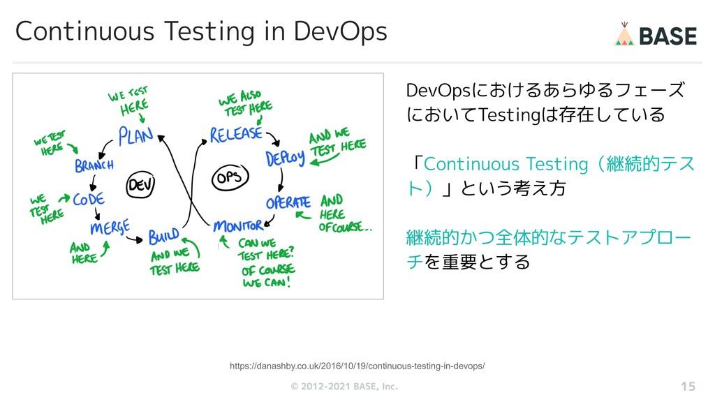 © 2012-2019 BASE, Inc. Continuous Testing in De...