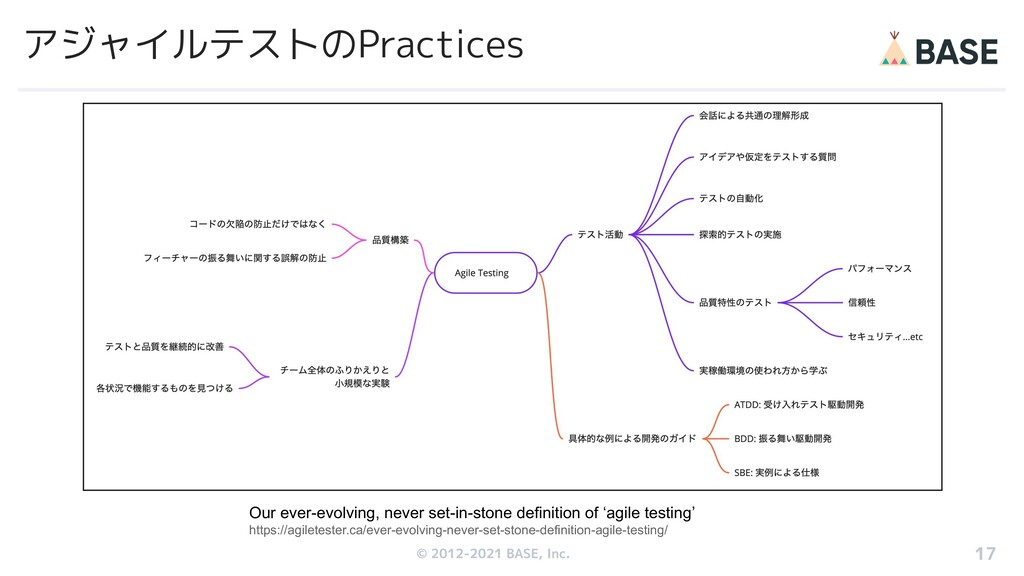 © 2012-2019 BASE, Inc. アジャイルテストのPractices Our e...