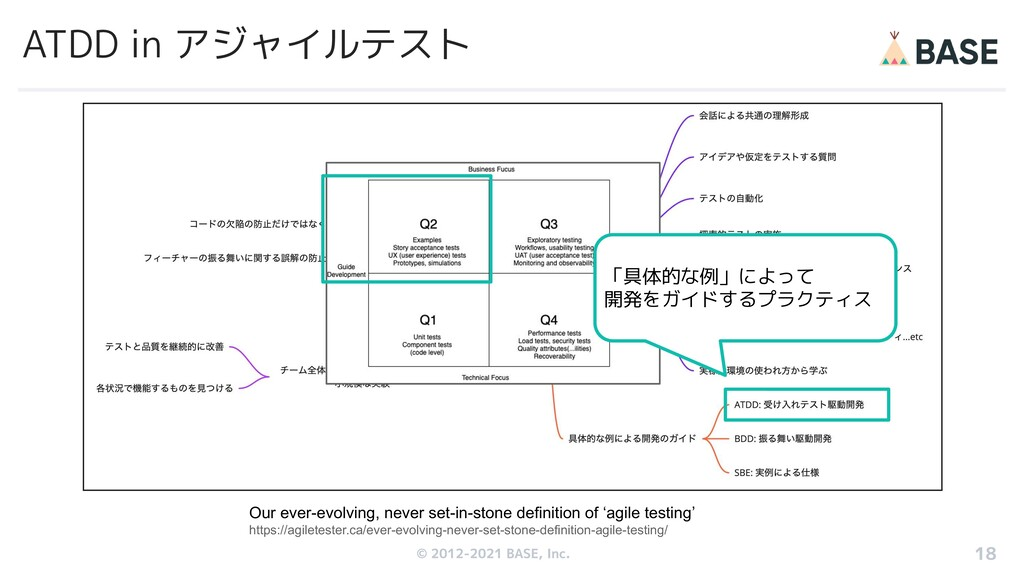 © 2012-2019 BASE, Inc. ATDD in アジャイルテスト Our eve...