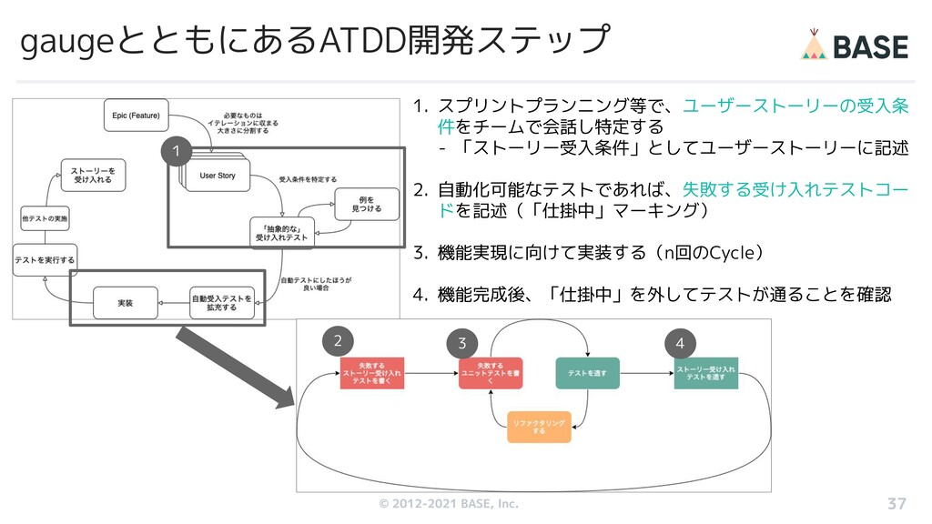 © 2012-2019 BASE, Inc. gaugeとともにあるATDD開発ステップ 1....