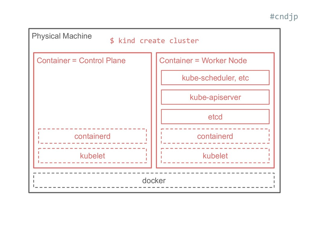 Physical Machine docker kubelet containerd Cont...