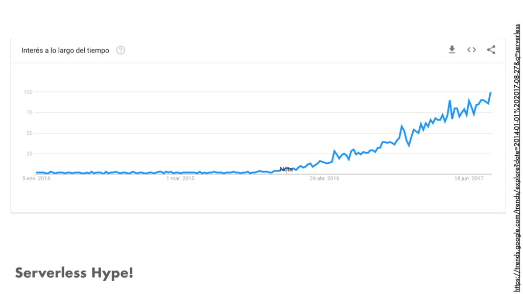 Serverless Hype! https://trends.google.com/tren...
