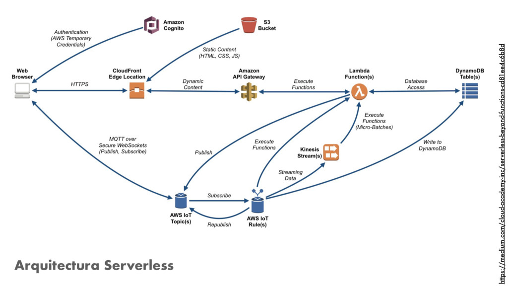 Arquitectura Serverless https://medium.com/clou...