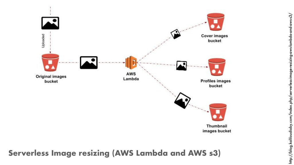 Serverless Image resizing (AWS Lambda and AWS s...