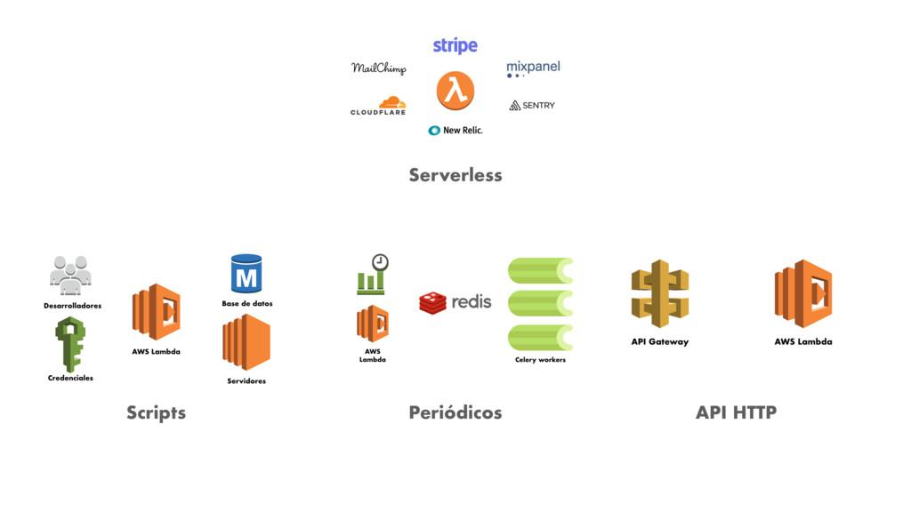 Serverless Scripts Periódicos API HTTP