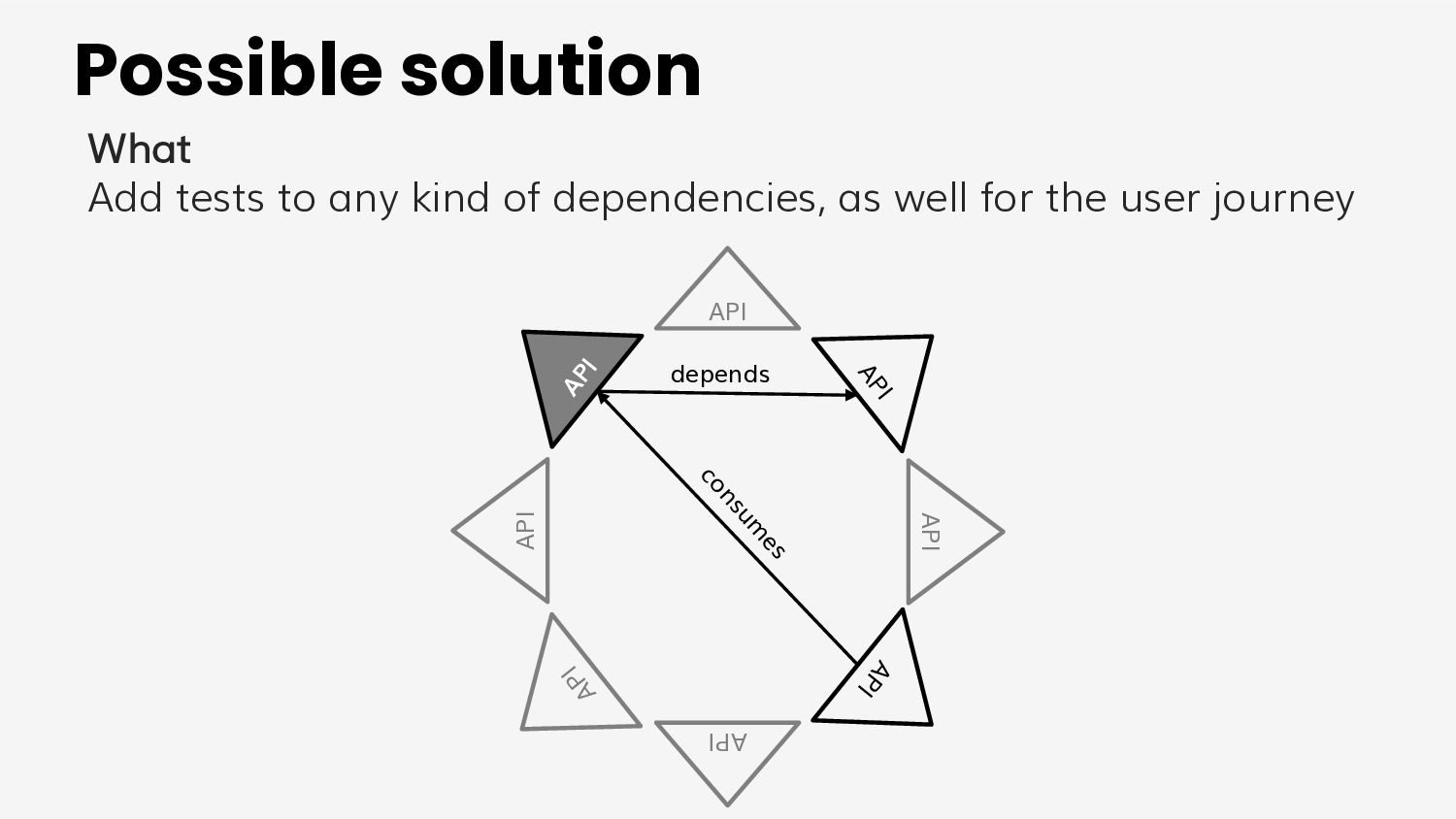Model 1 A test project for all microservices BA...