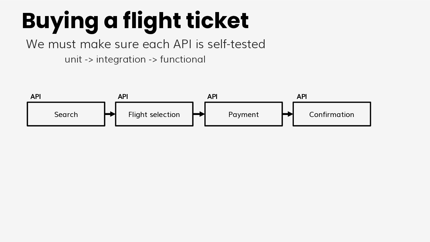 Model 2 A test project for each microservice wh...