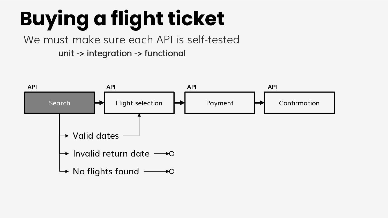 Model 2 Pros ● Organized decentralization of te...