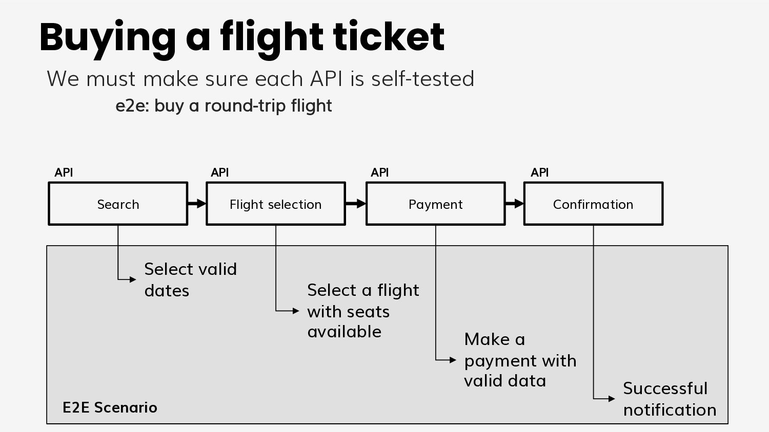 Model 3 A test project for each microservice di...