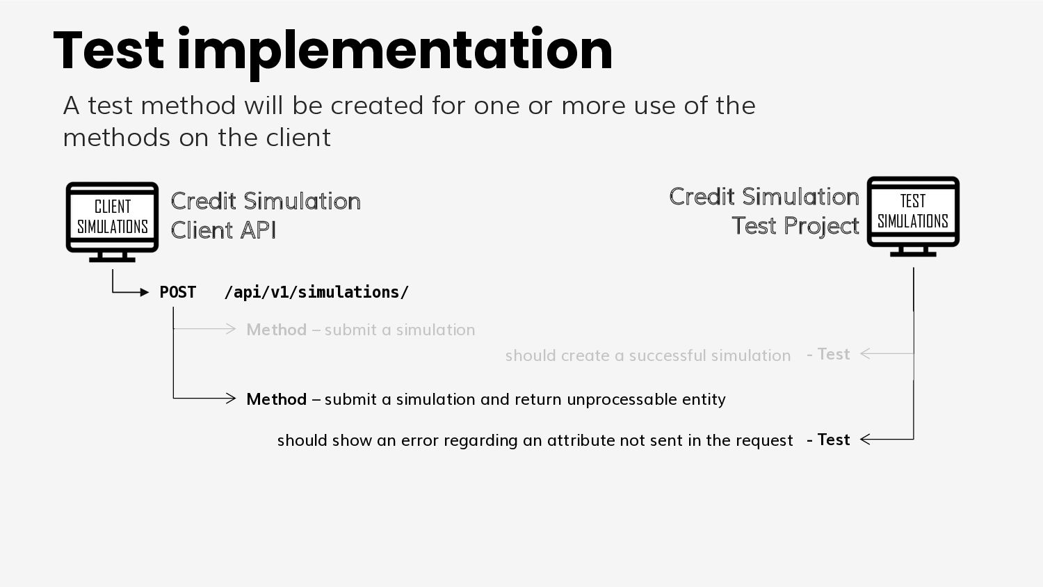 Recap ● We created a robust model for ○ test a ...