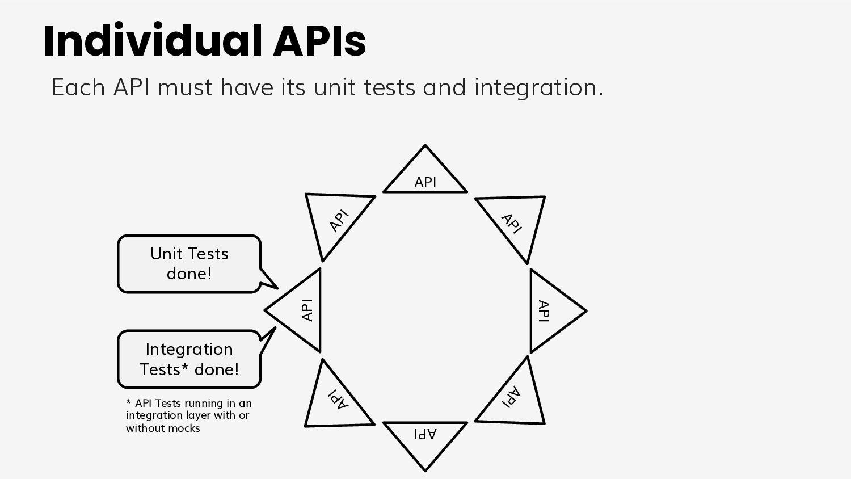 Individual APIs Unit Tests done! API API API AP...