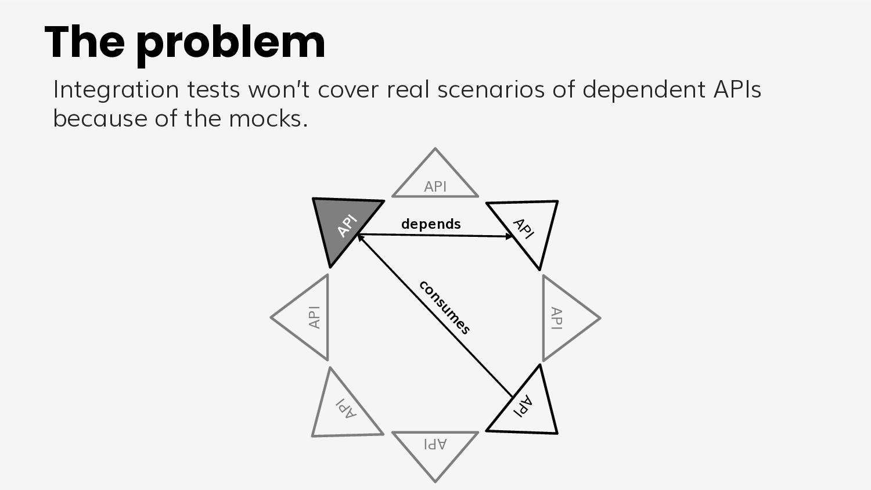 API API API API API API API API Possible soluti...
