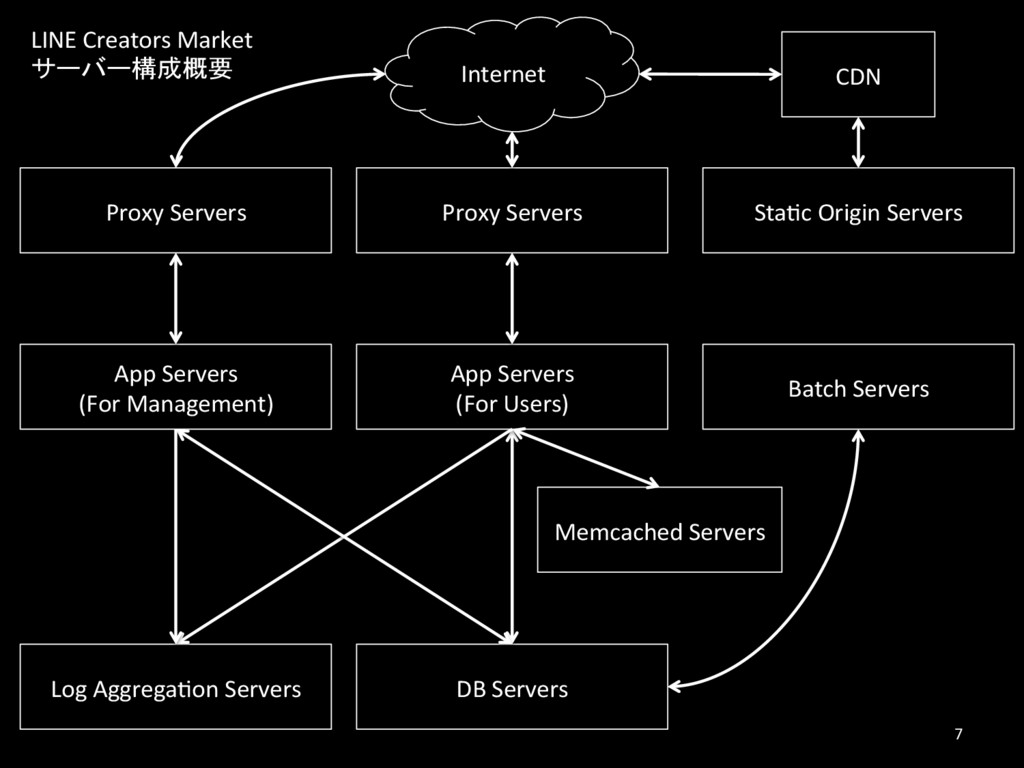 Internet Proxy Servers App Servers (For Managem...