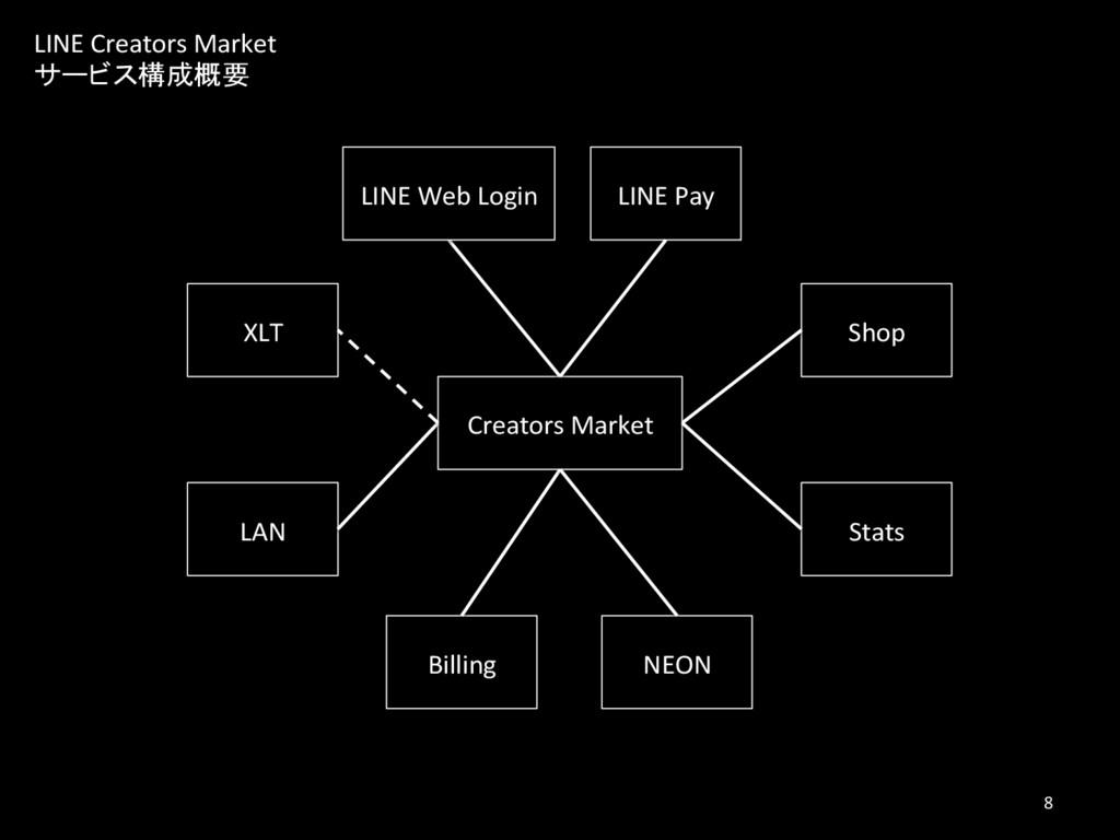 LINE Creators Market サービス構成概要 Creators Market S...