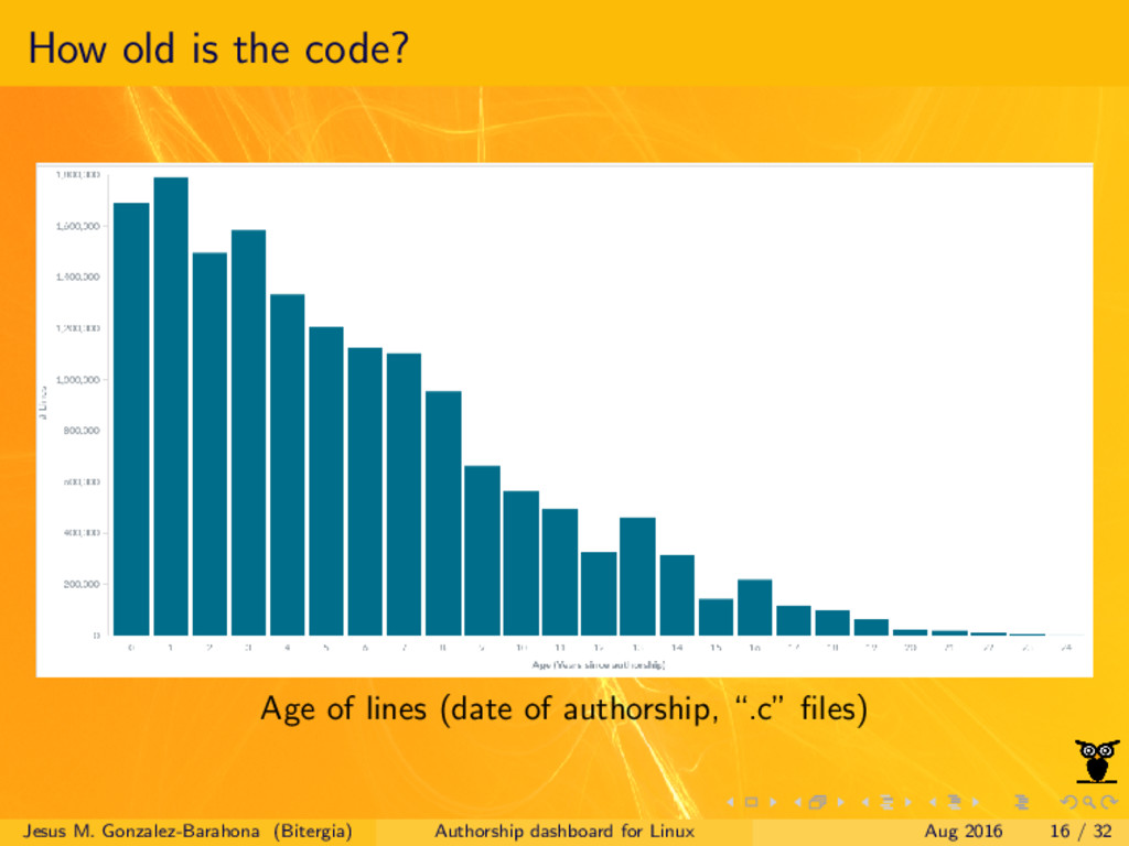 How old is the code? Age of lines (date of auth...
