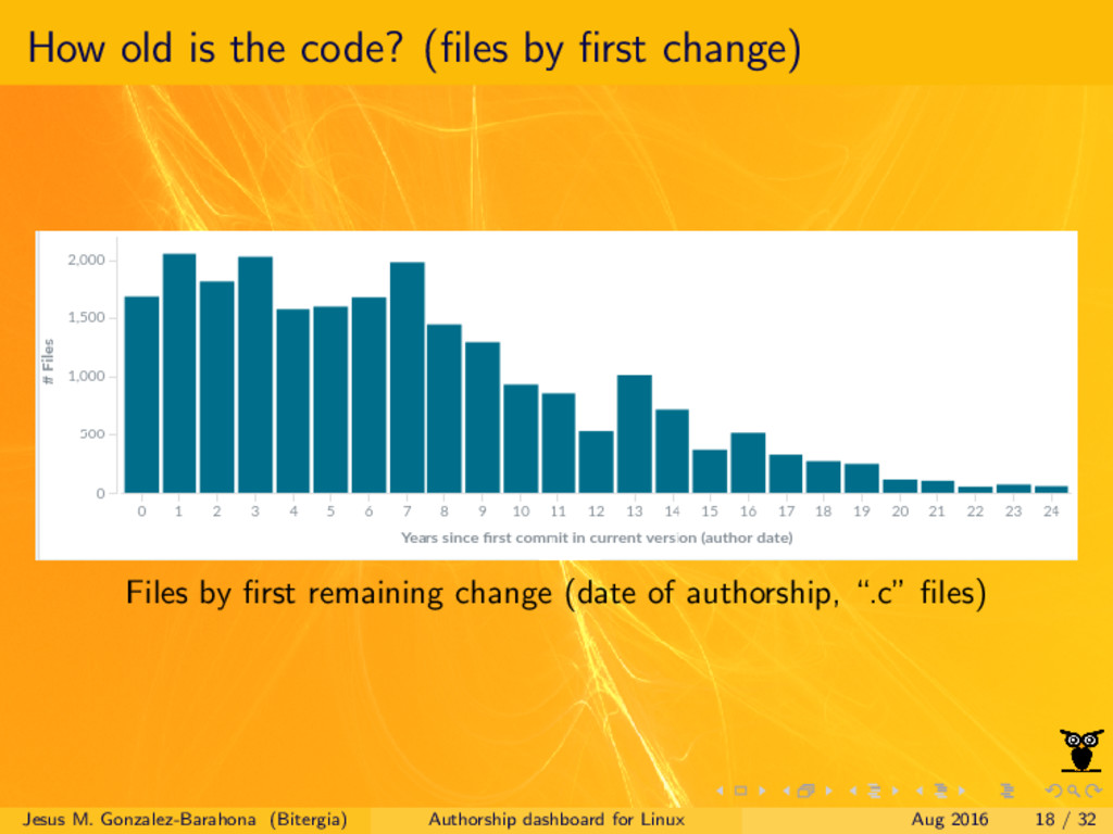 How old is the code? (files by first change) File...