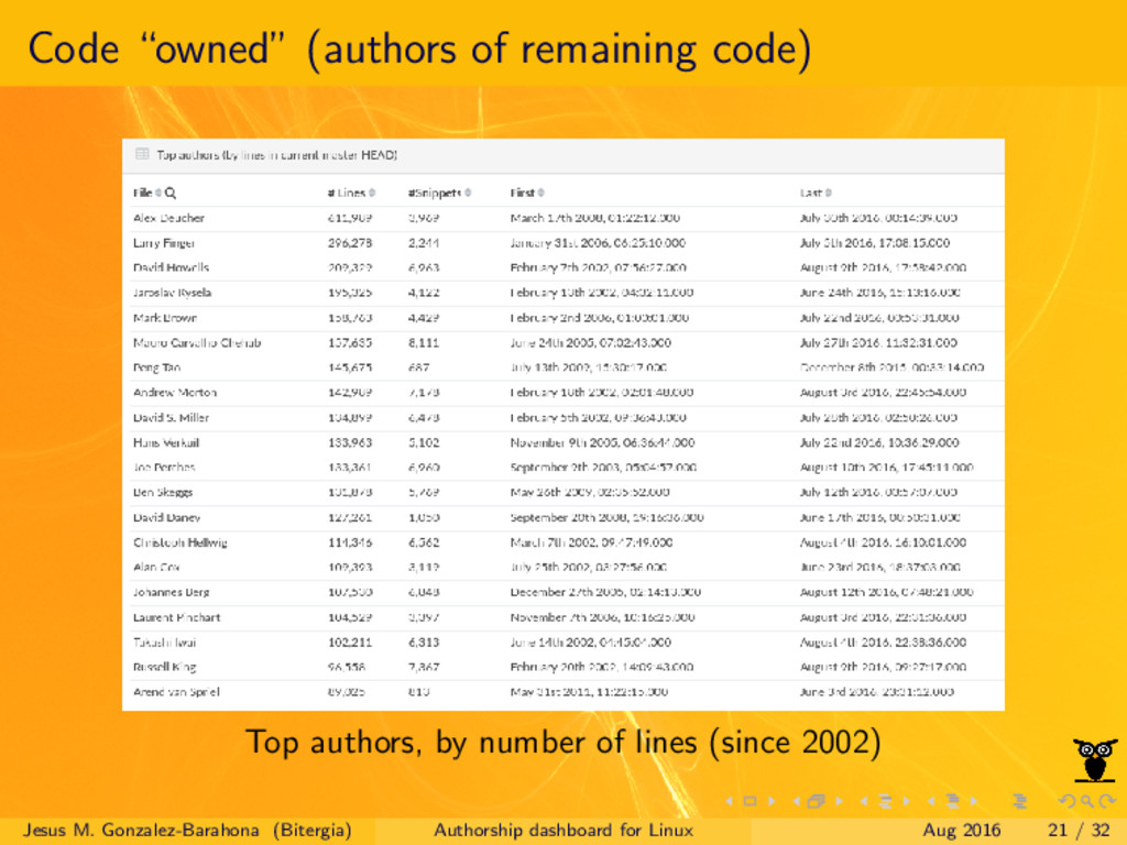 """Code """"owned"""" (authors of remaining code) Top au..."""