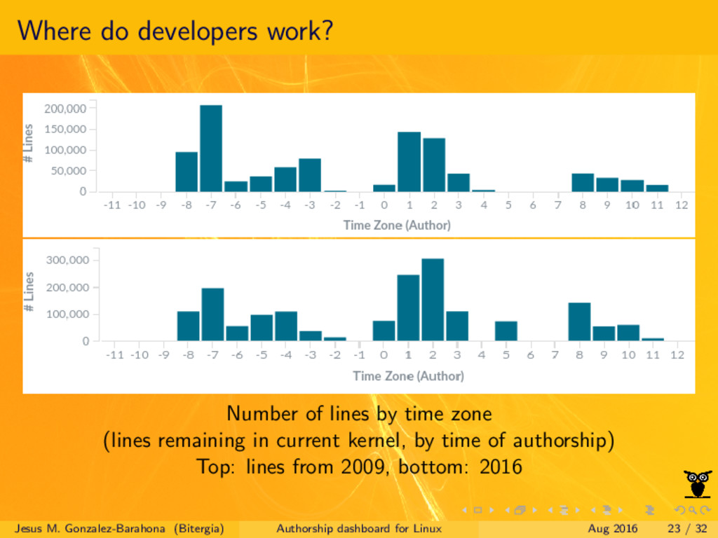 Where do developers work? Number of lines by ti...