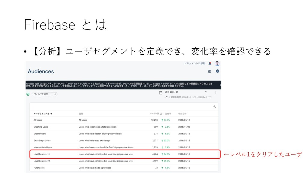 Firebase とは • 【分析】ユーザセグメントを定義でき、変化率を確認できる ←レベル1...