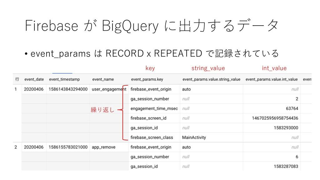 Firebase が BigQuery に出⼒するデータ • event_params は R...
