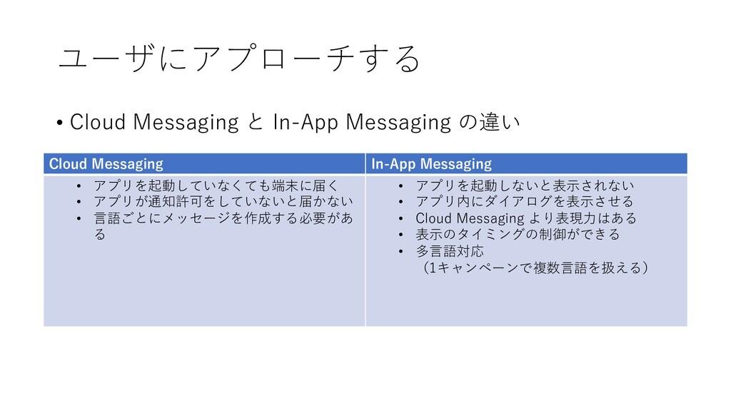 ユーザにアプローチする • Cloud Messaging と In-App Messagin...