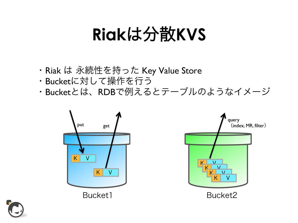 RiakKVS ɾRiak ӬଓੑΛͬͨ Key Value Store