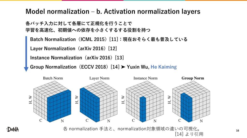 Model normalization ‒ b. Activation normalizati...