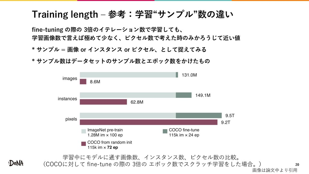 """Training length ‒ 参考:学習""""サンプル""""数の違い fine-tuning の..."""
