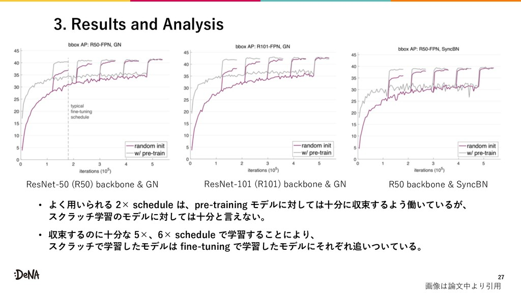3. Results and Analysis • よく⽤いられる 2× schedule は...