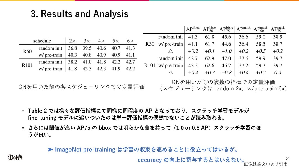 3. Results and Analysis • Table 2 では様々な評価指標にて同様...