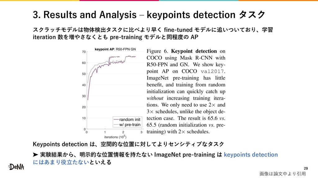 3. Results and Analysis ‒ keypoints detection タ...
