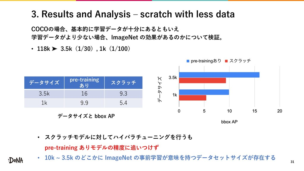 3. Results and Analysis ‒ scratch with less dat...