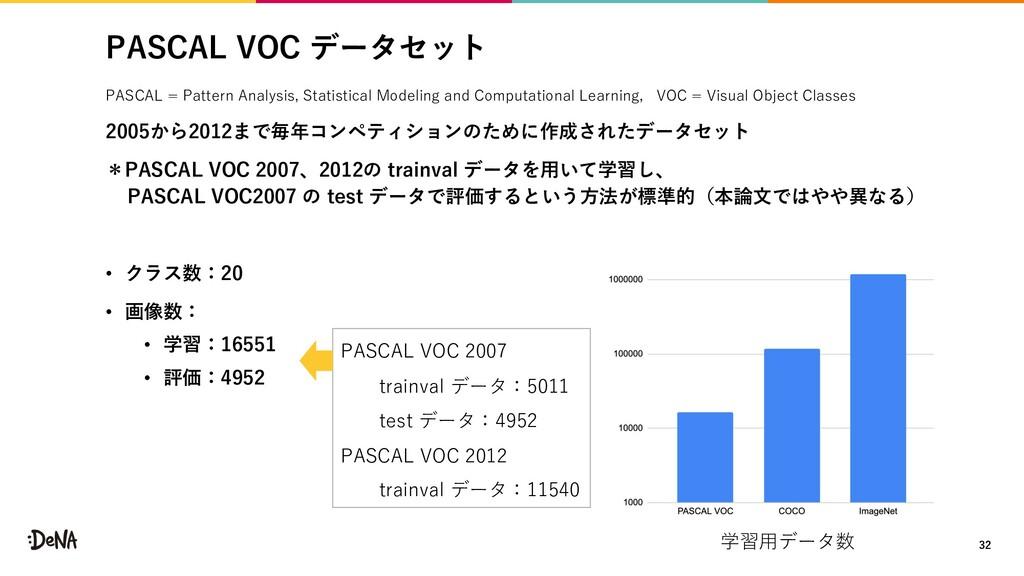 PASCAL VOC データセット PASCAL = Pattern Analysis, St...