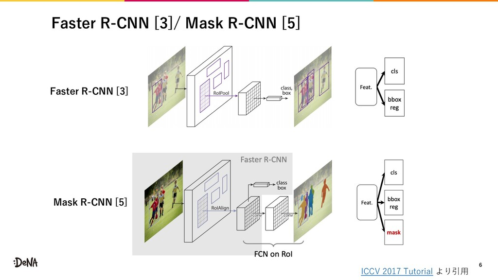 Faster R-CNN [3]/ Mask R-CNN [5] 6 ICCV 2017 Tu...