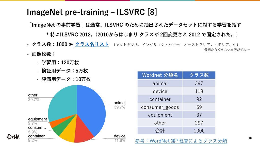 ImageNet pre-training ‒ ILSVRC [8] 「ImageNet の事...