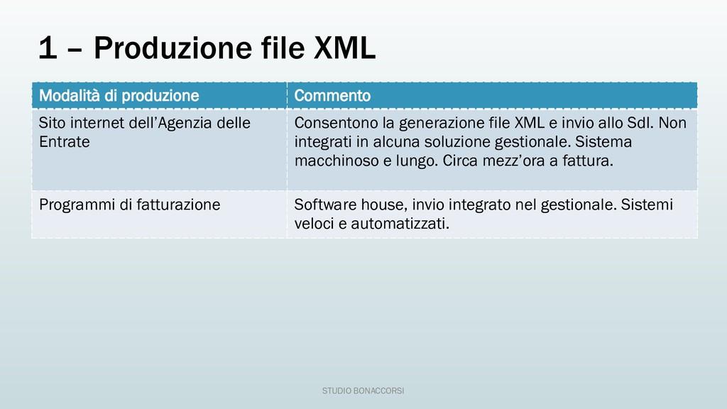 1 – Produzione file XML Modalità di produzione ...