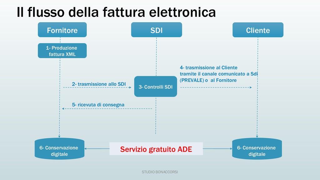 Il flusso della fattura elettronica Fornitore 1...