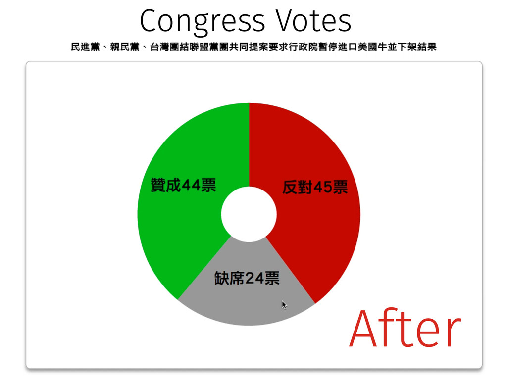 Before Congress Votes After