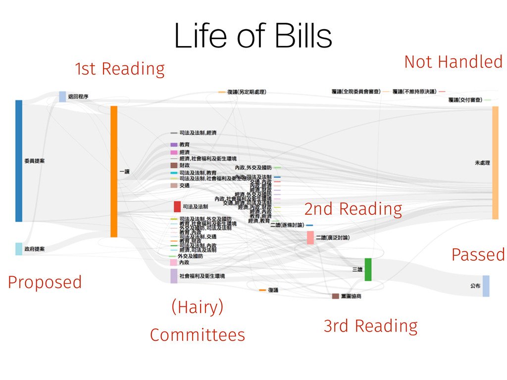 Life of Bills Proposed 1st Reading 2nd Reading ...