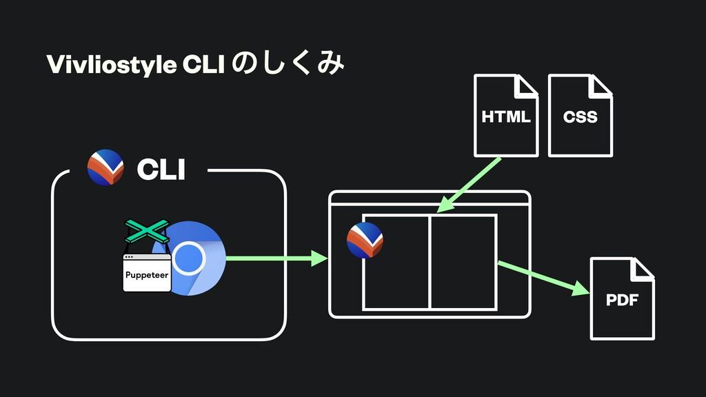 Vivliostyle CLI ͷ͘͠Έ CLI HTML CSS PDF