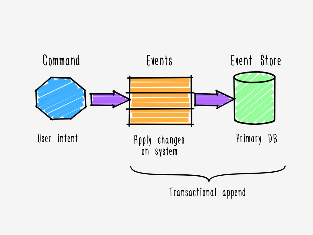 Command User intent Events Event Store Apply ch...