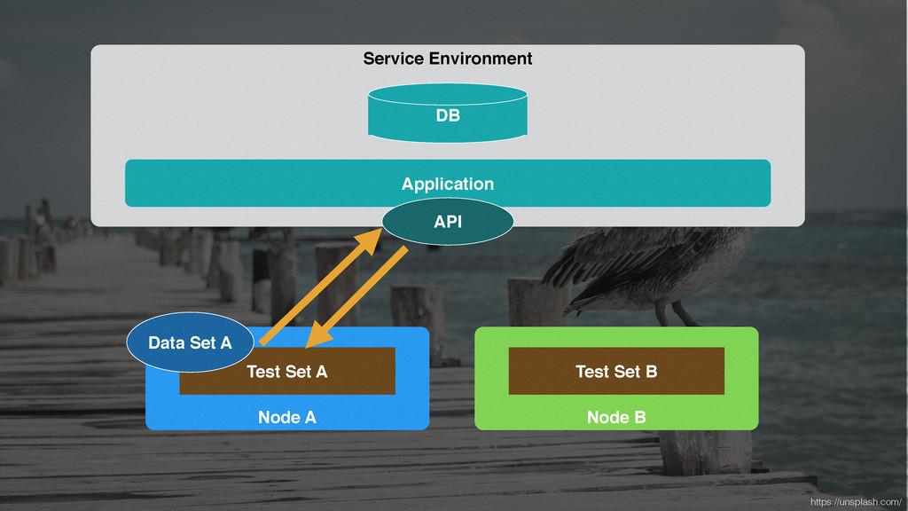 Node A Test Set A Service Environment Applicati...
