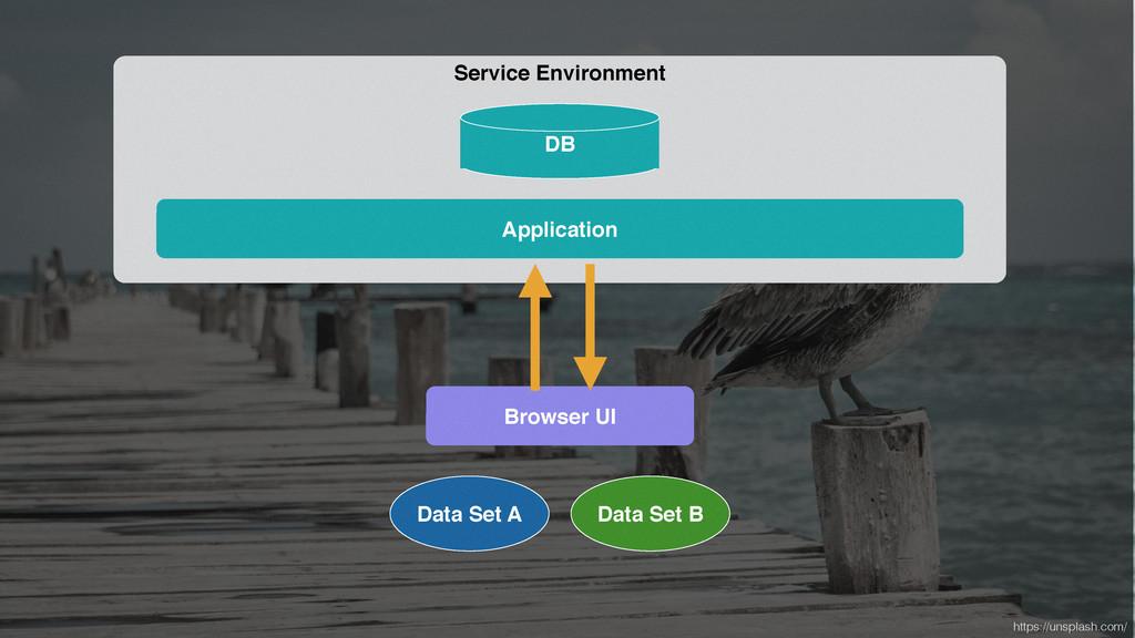 Service Environment Application DB https://unsp...