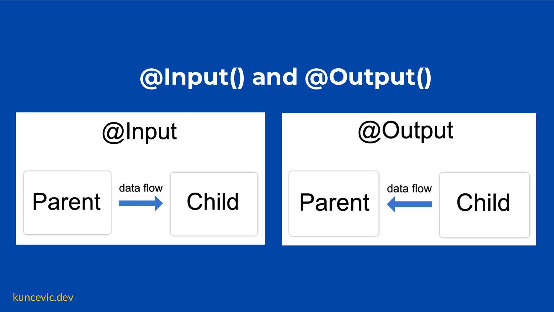 kuncevic.dev @Input() and @Output()