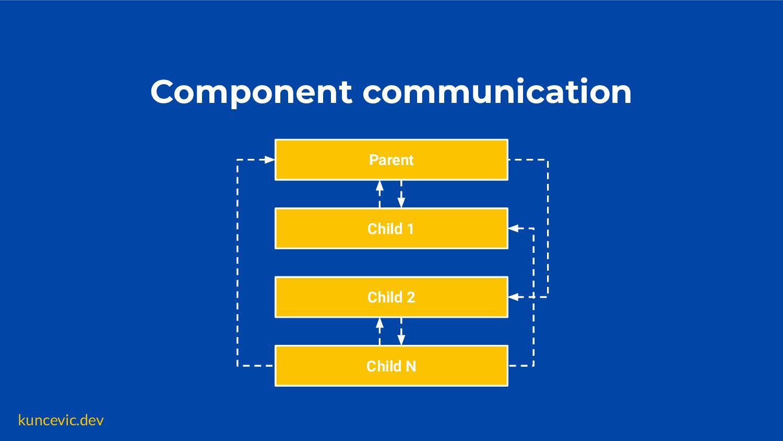 kuncevic.dev Parent Child 1 Component communica...