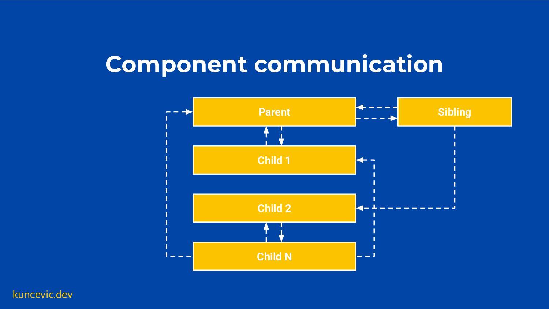 kuncevic.dev Nested components 🤔