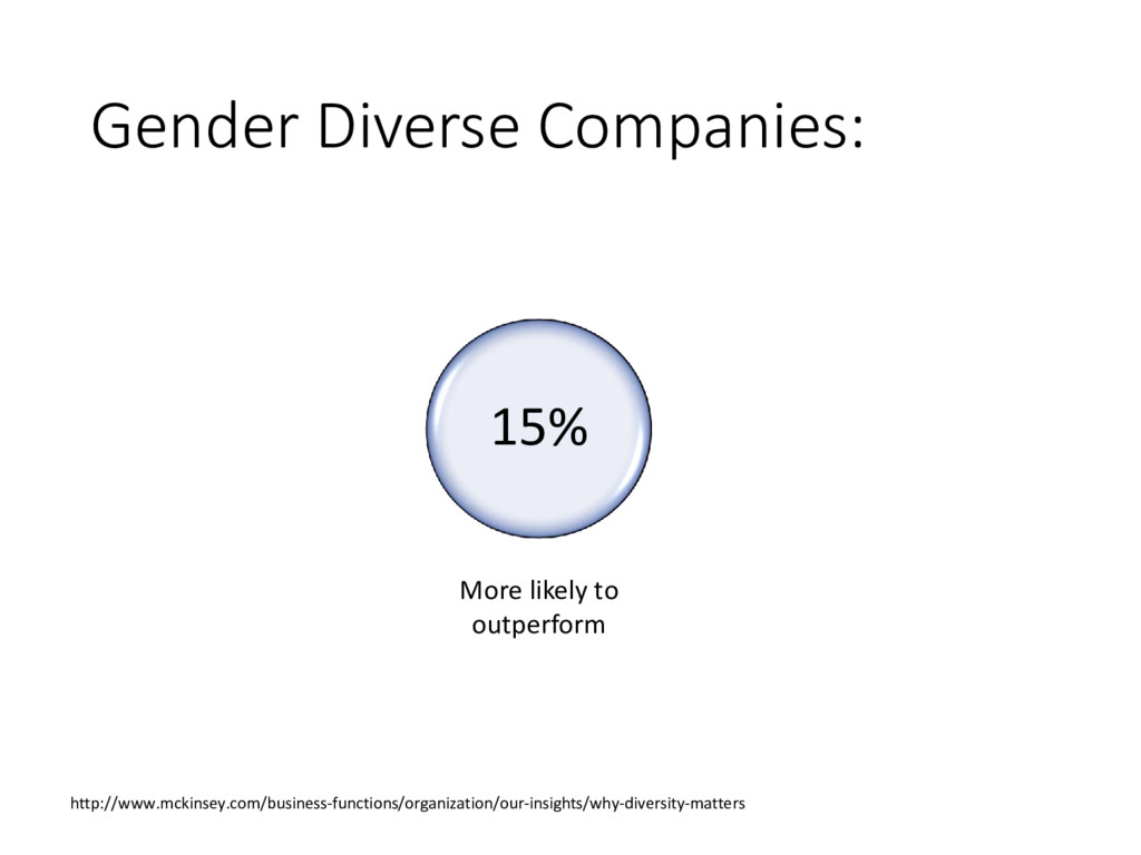 Gender Diverse Companies: 15% More likely to ou...
