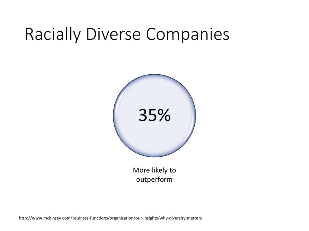 Racially Diverse Companies 35% More likely to o...