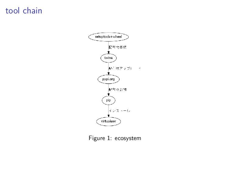 tool chain Figure 1: ecosystem